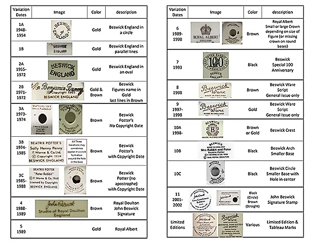 Beswick Backstamps over time – click on image for link