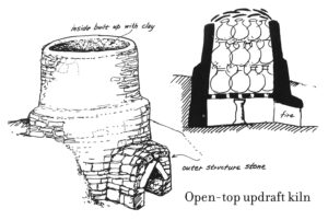 Kilns gave potters a new-found ability to control the environment around their pottery