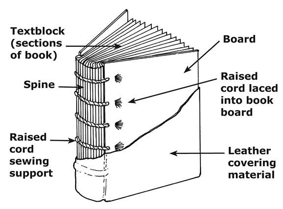 diagram of parts of a book